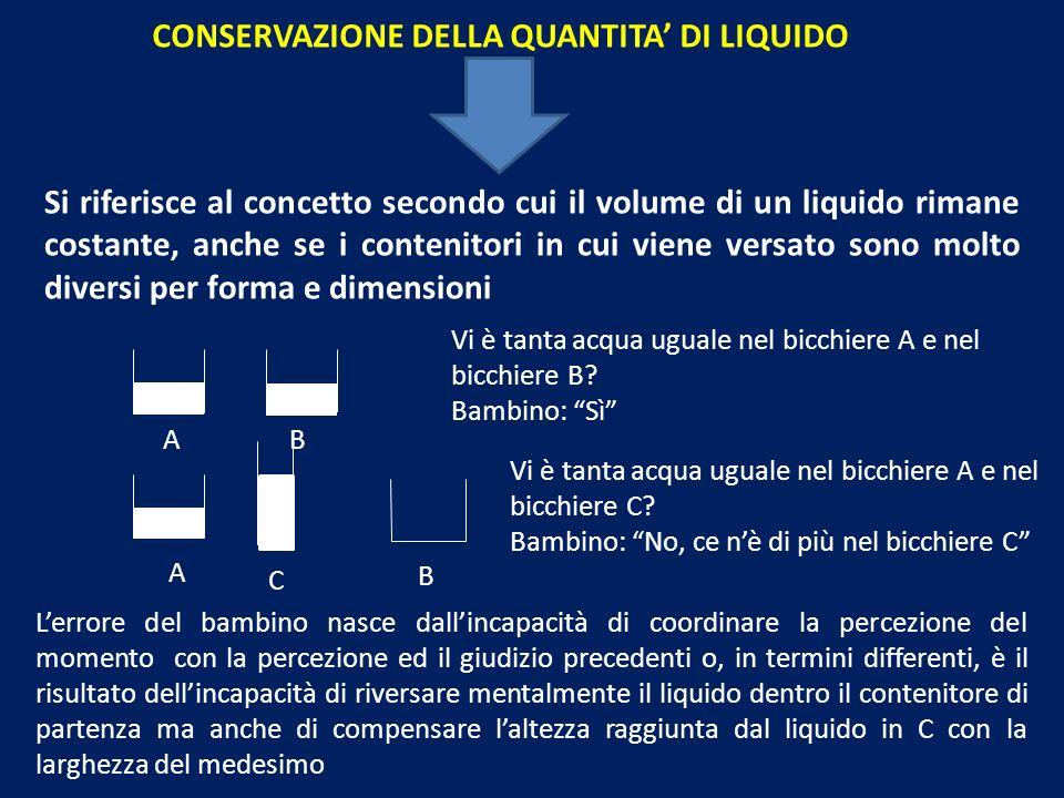 CONSERVAZIONE DELLA QUANTITA' DI LIQUIDO