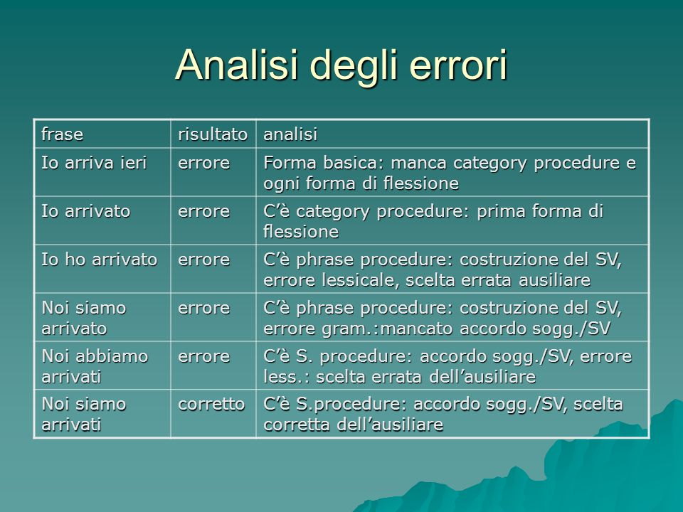 Analisi degli errori frase risultato analisi Io arriva ieri errore