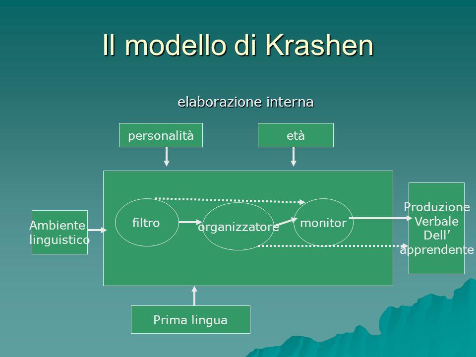 Il modello di Krashen elaborazione interna personalità età Produzione