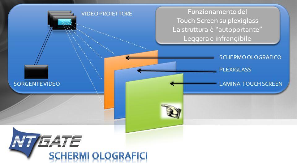 SCHERMI OLOGRAFICI Funzionamento del Touch Screen su plexiglass