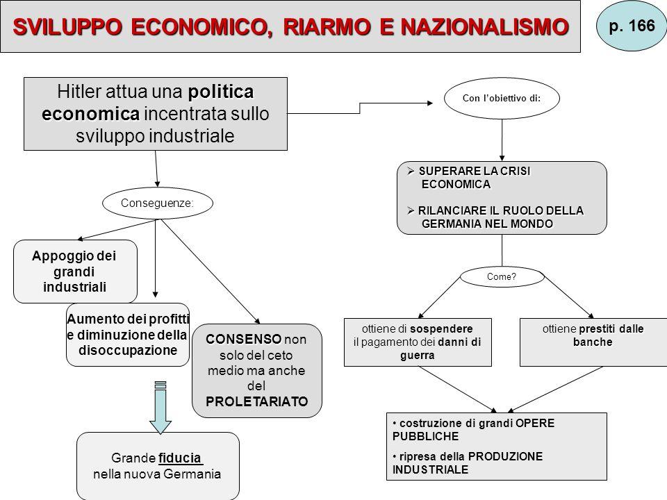 SVILUPPO ECONOMICO, RIARMO E NAZIONALISMO