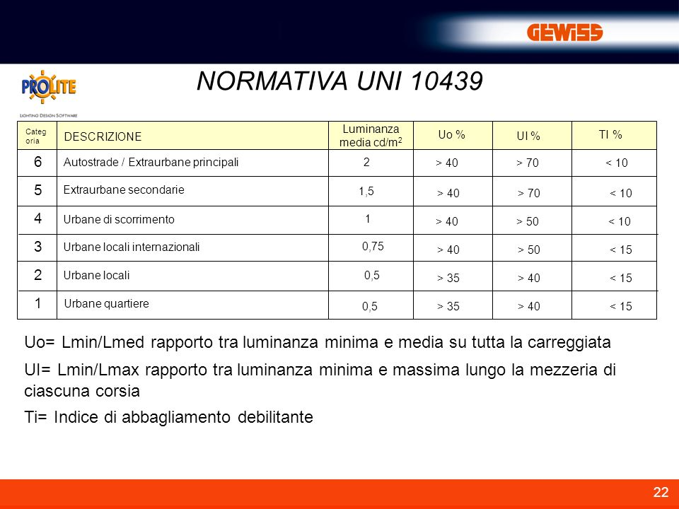 NORMATIVA UNI 10439 Categoria. 6. 5. 4. 3. 2. 1. DESCRIZIONE. Luminanza media cd/m2. Uo % UI %