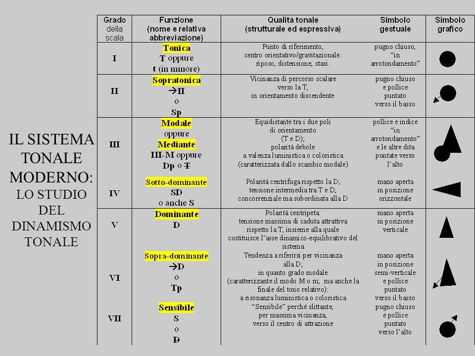 LO STUDIO DEL DINAMISMO TONALE