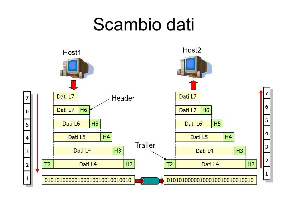 Scambio dati Host2 Host1 Header Trailer Dati L7 Dati L7 Dati L7 H6