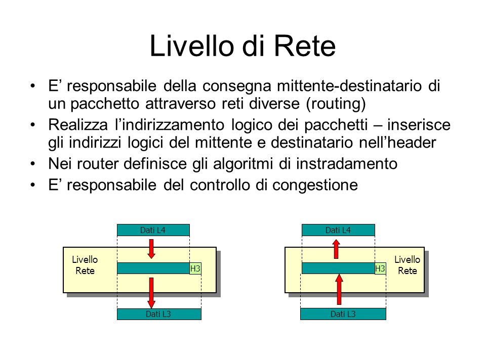 Livello di Rete E' responsabile della consegna mittente-destinatario di un pacchetto attraverso reti diverse (routing)
