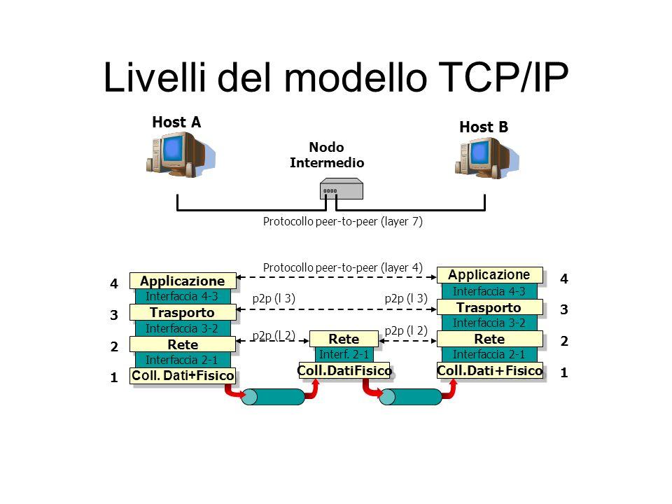 Livelli del modello TCP/IP