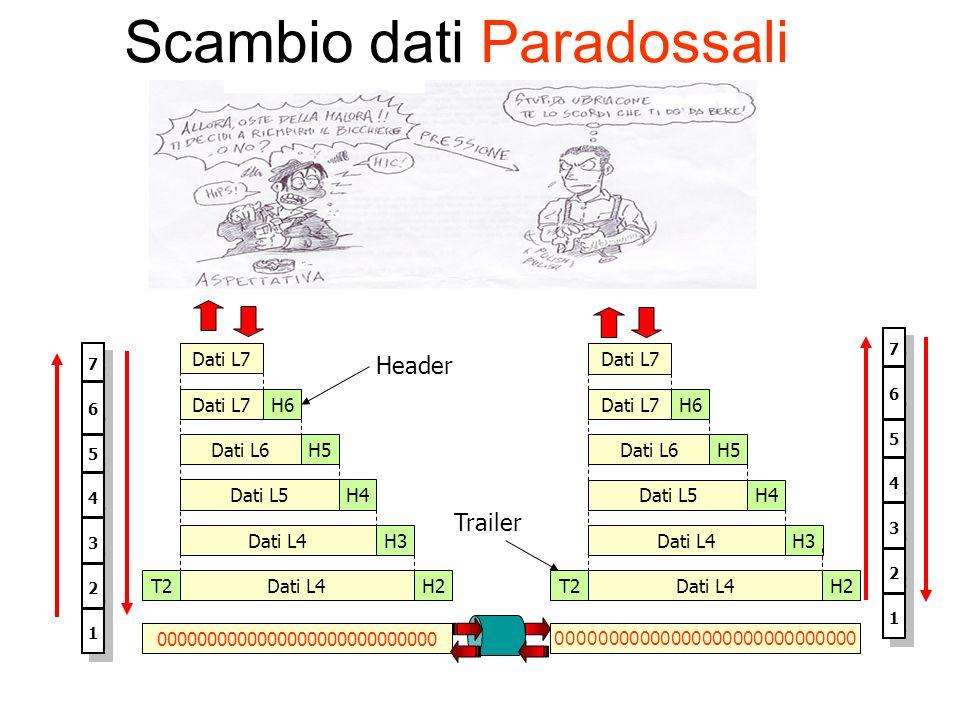 Scambio dati Paradossali