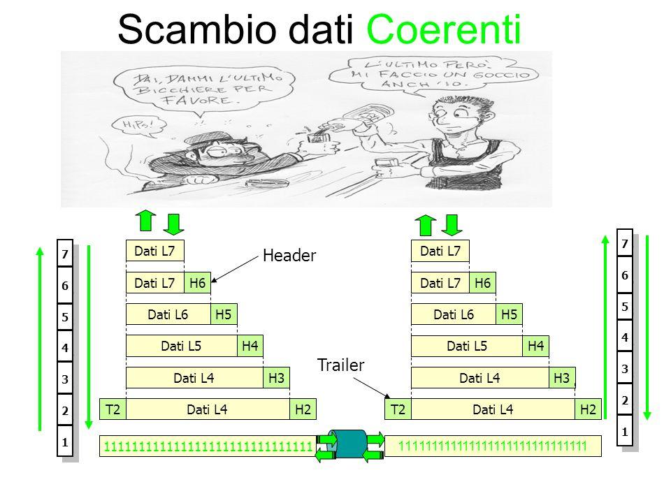 Scambio dati Coerenti Header Trailer Dati L7 Dati L7 Dati L7 H6