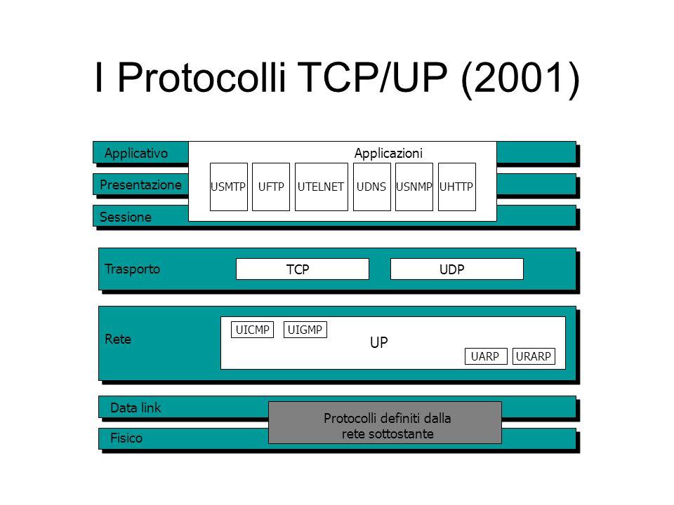 Protocolli definiti dalla rete sottostante