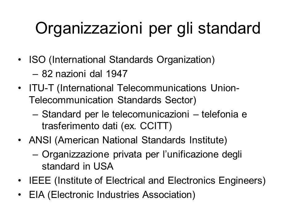 Organizzazioni per gli standard