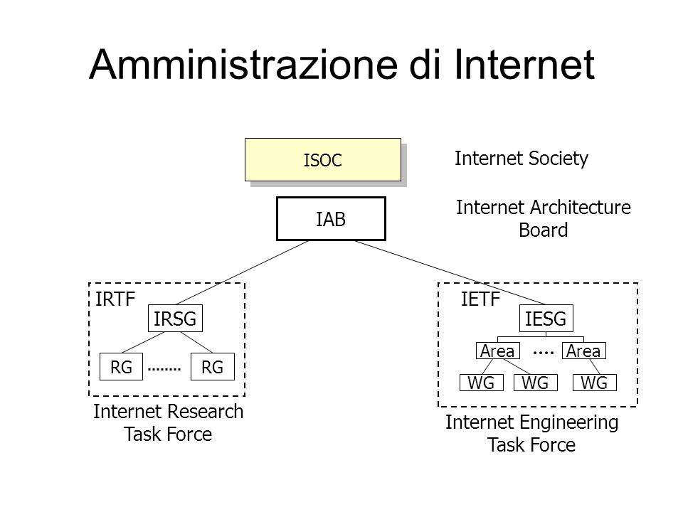 Amministrazione di Internet