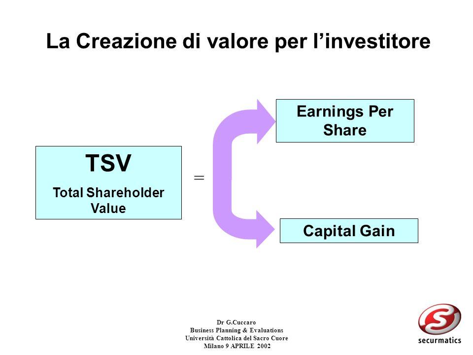 La Creazione di valore per l'investitore