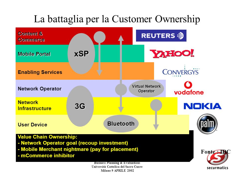 La battaglia per la Customer Ownership