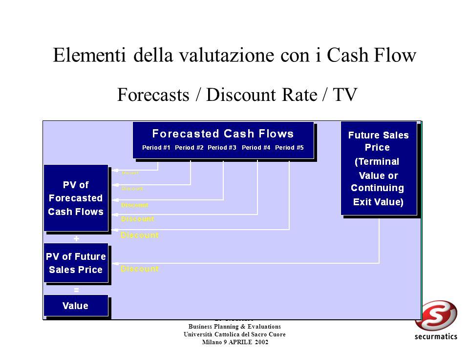 Elementi della valutazione con i Cash Flow