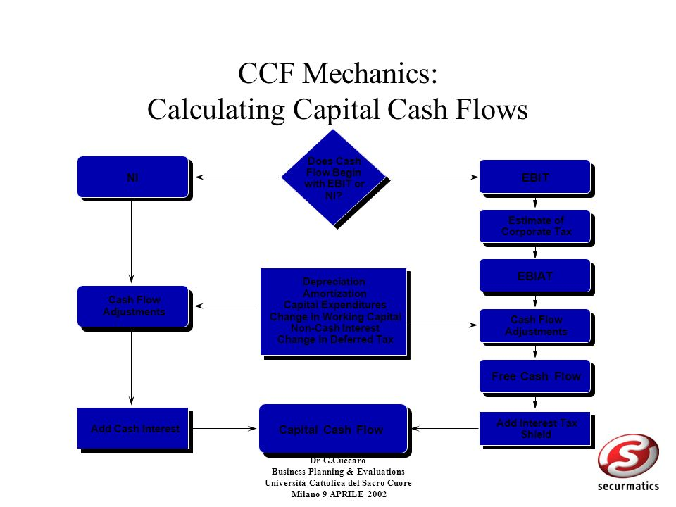 CCF Mechanics: Calculating Capital Cash Flows