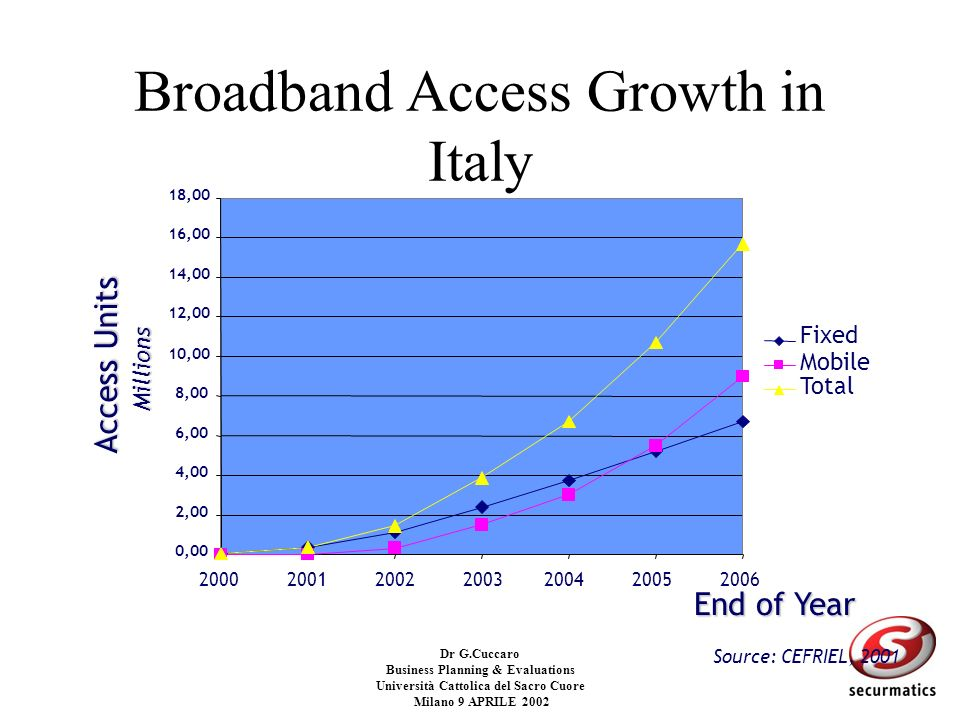 Broadband Access Growth in Italy