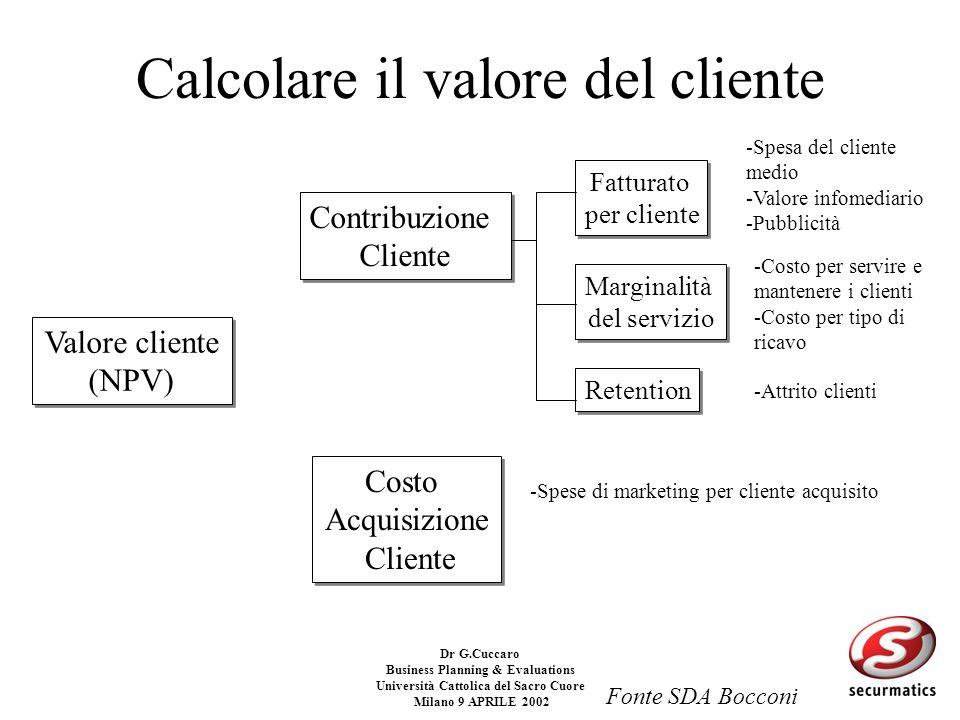 Calcolare il valore del cliente