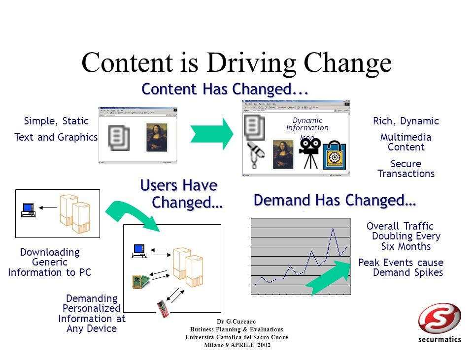 Content is Driving Change