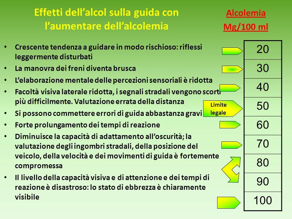 Effetti dell'alcol sulla guida con l'aumentare dell'alcolemia