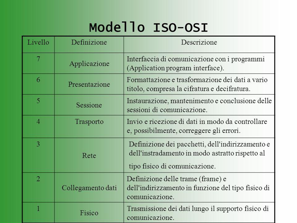 Modello ISO-OSI Livello Definizione Descrizione 7 Applicazione