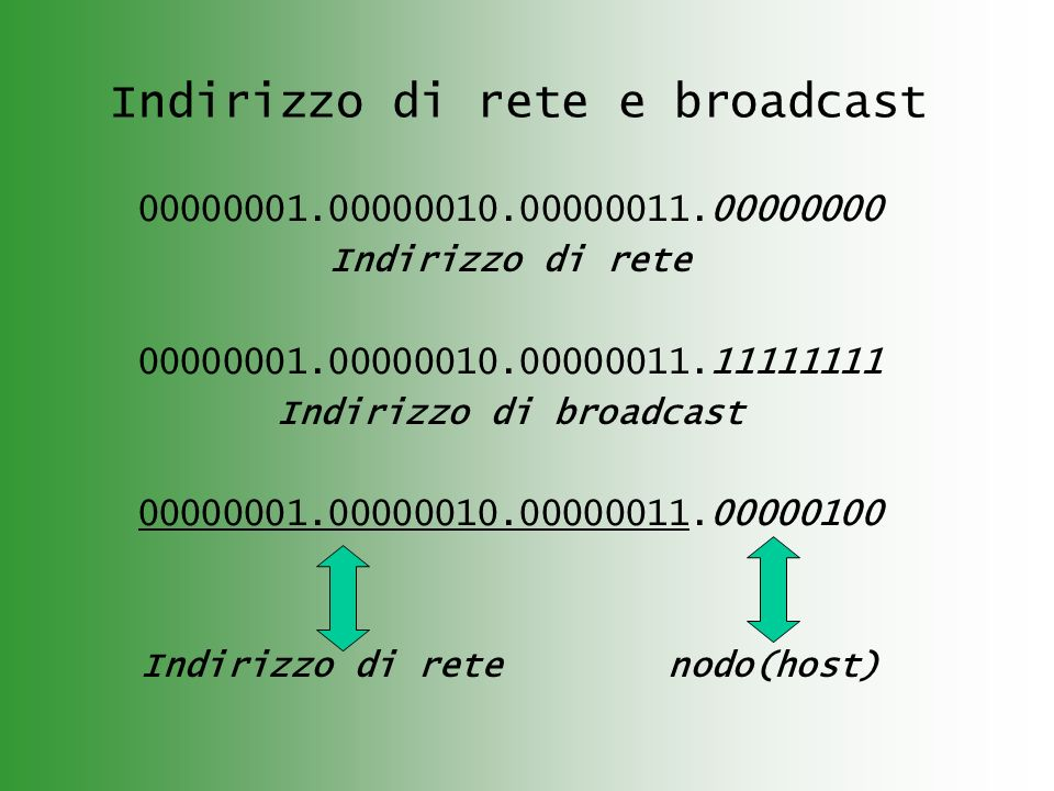 Indirizzo di rete e broadcast