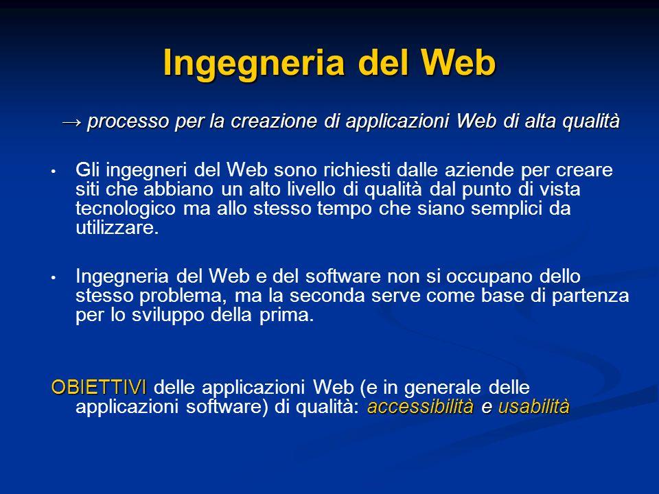 → processo per la creazione di applicazioni Web di alta qualità