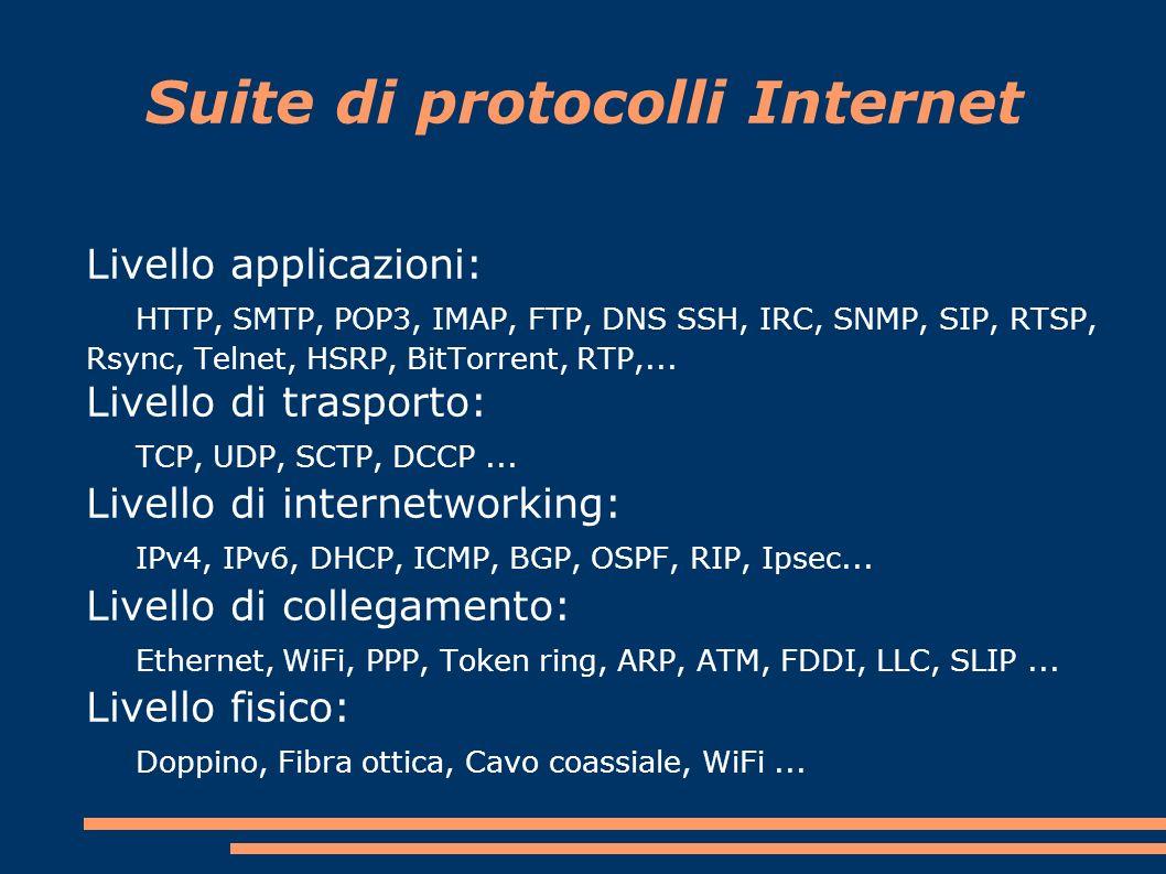 Suite di protocolli Internet