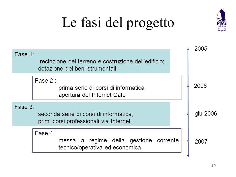 Le fasi del progetto 2005 Fase 1:
