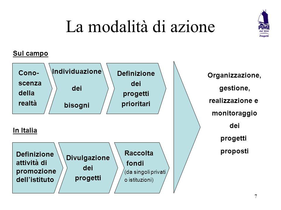 La modalità di azione Sul campo Organizzazione, gestione,