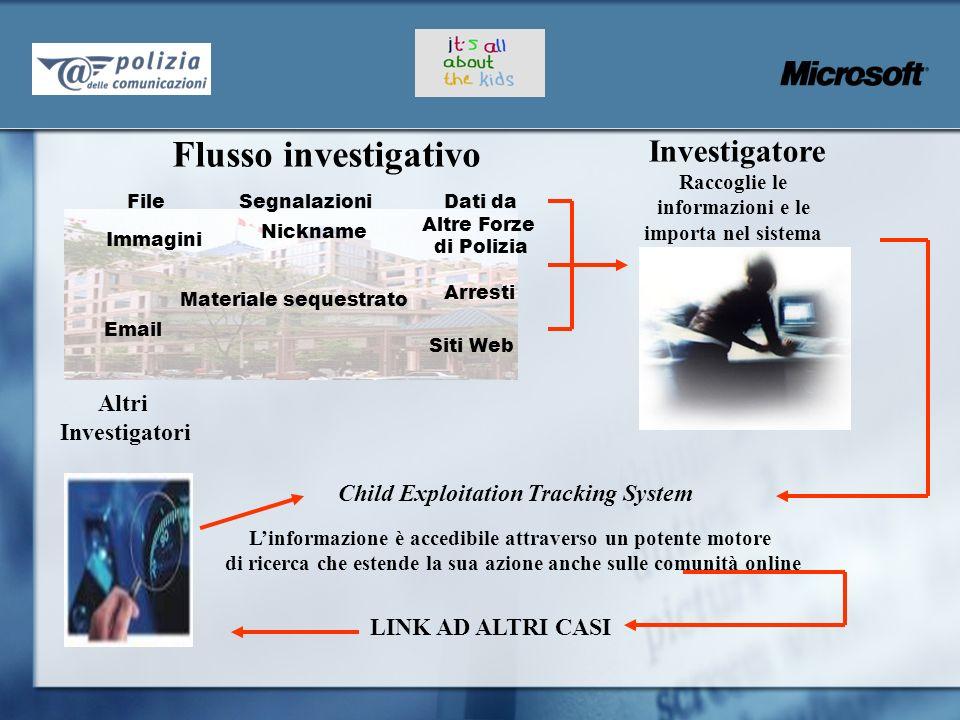 Flusso investigativo Investigatore Altri Investigatori
