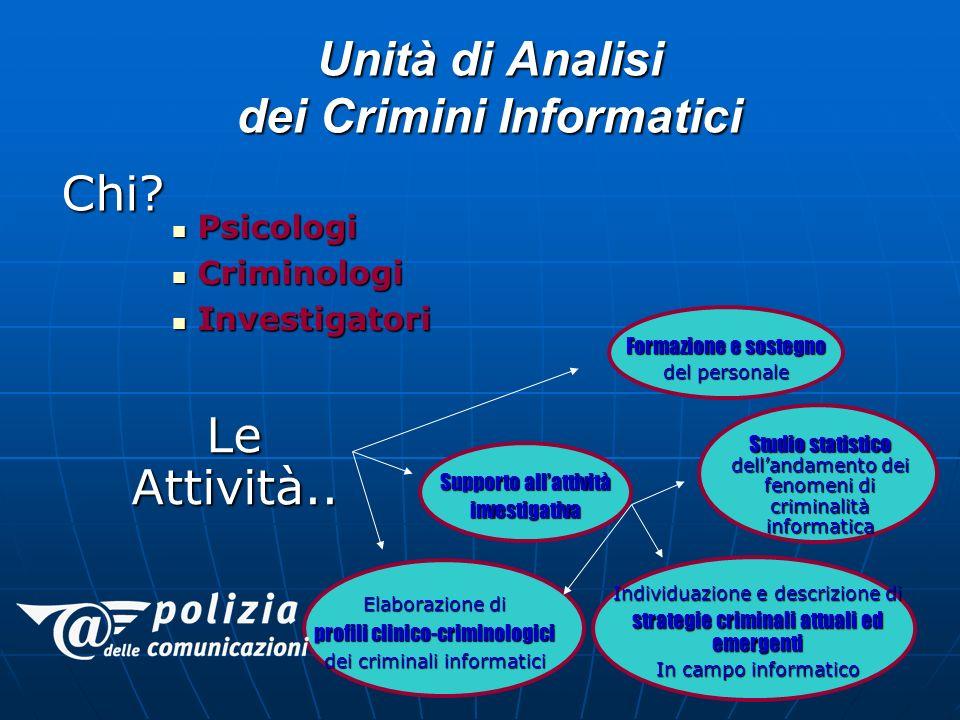 Unità di Analisi dei Crimini Informatici