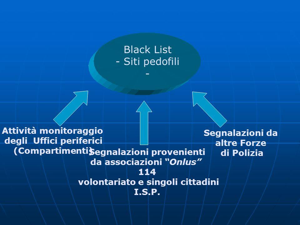 Black List - Siti pedofili - Attività monitoraggio Segnalazioni da