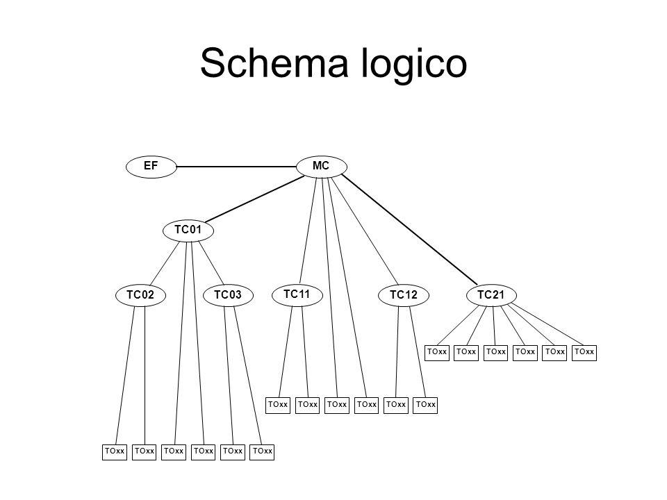 Schema logico MC EF TC01 TC02 TC03 TC11 TC12 TC21 TOxx