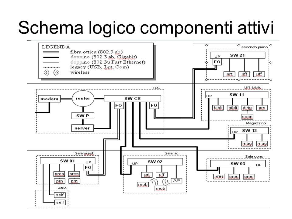 Schema logico componenti attivi