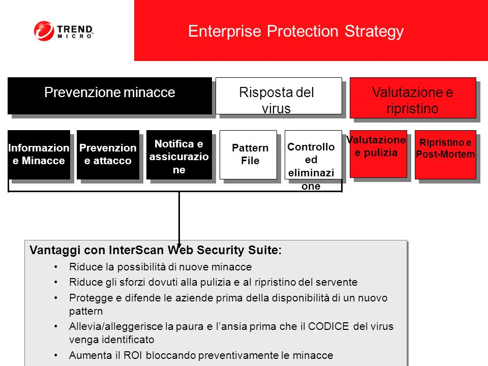 Enterprise Protection Strategy