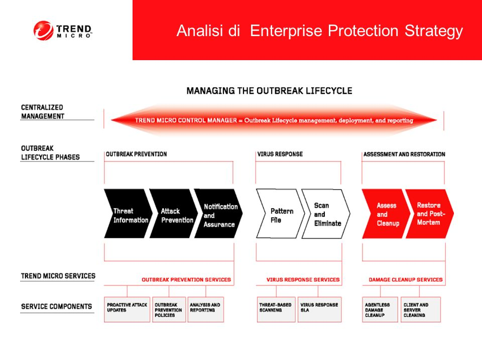 Analisi di Enterprise Protection Strategy
