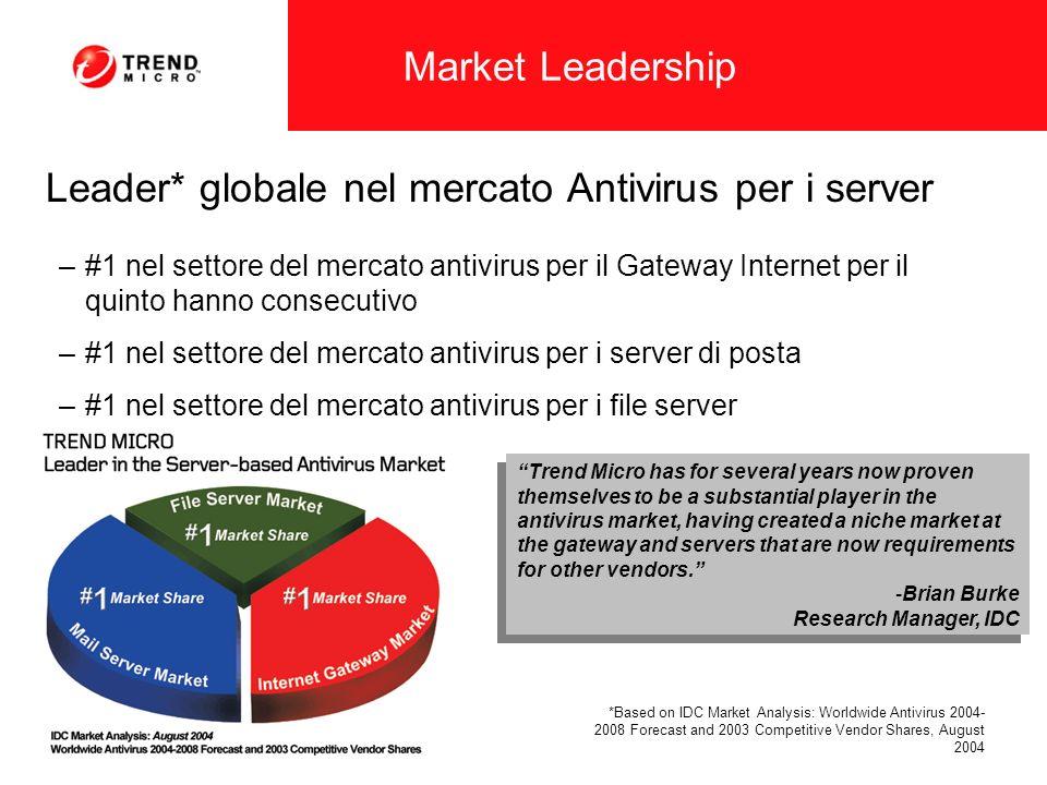 Leader* globale nel mercato Antivirus per i server