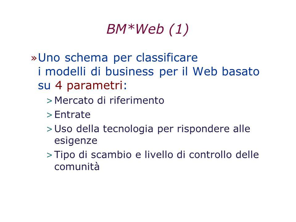 29/03/2017 BM*Web (1) Uno schema per classificare i modelli di business per il Web basato su 4 parametri: