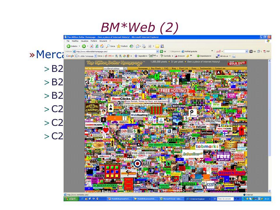 BM*Web (2) Mercato di riferimento: ruoli (1+) B2B (tui) B2C (ryanair)