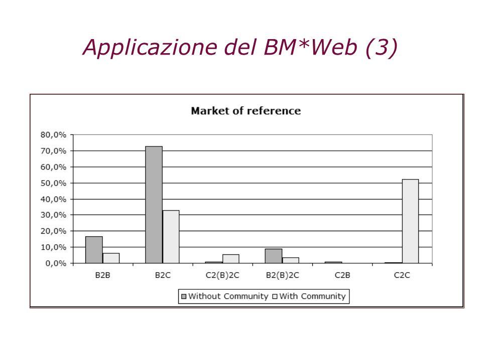 Applicazione del BM*Web (3)