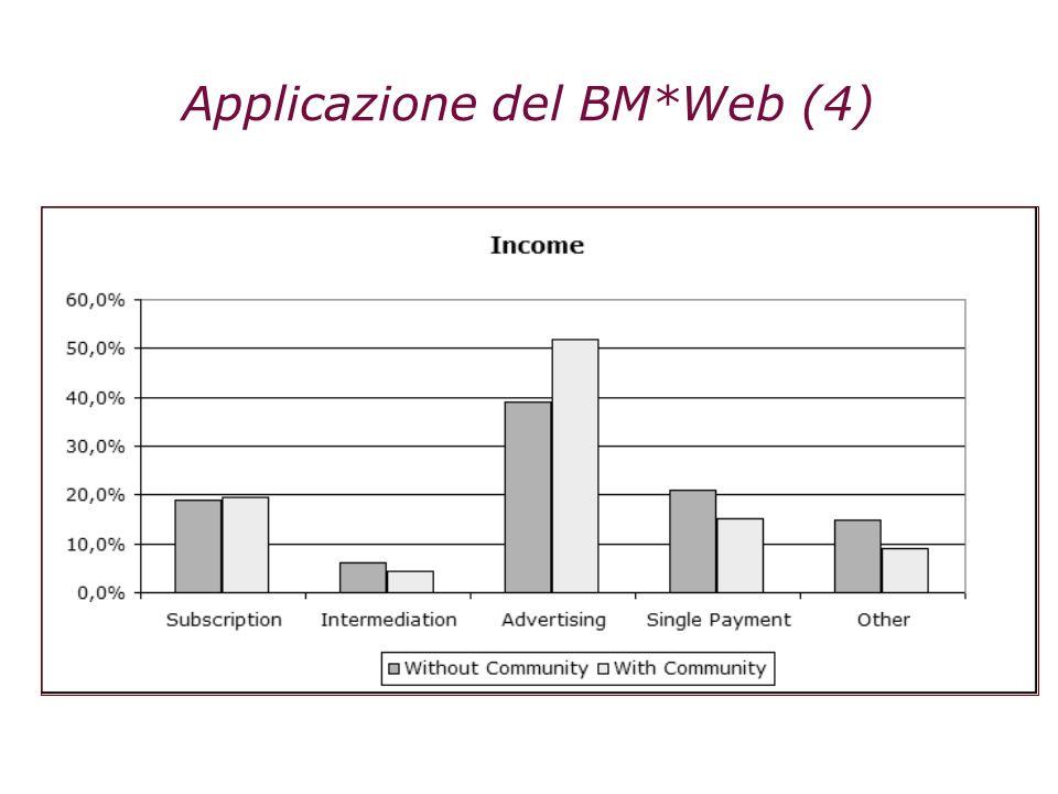 Applicazione del BM*Web (4)