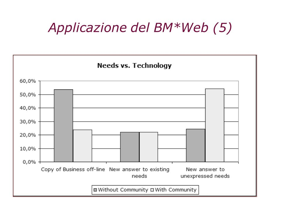 Applicazione del BM*Web (5)