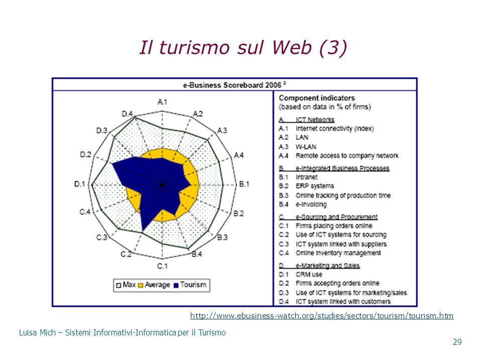 29/03/2017 Il turismo sul Web (3) http://www.ebusiness-watch.org/studies/sectors/tourism/tourism.htm.