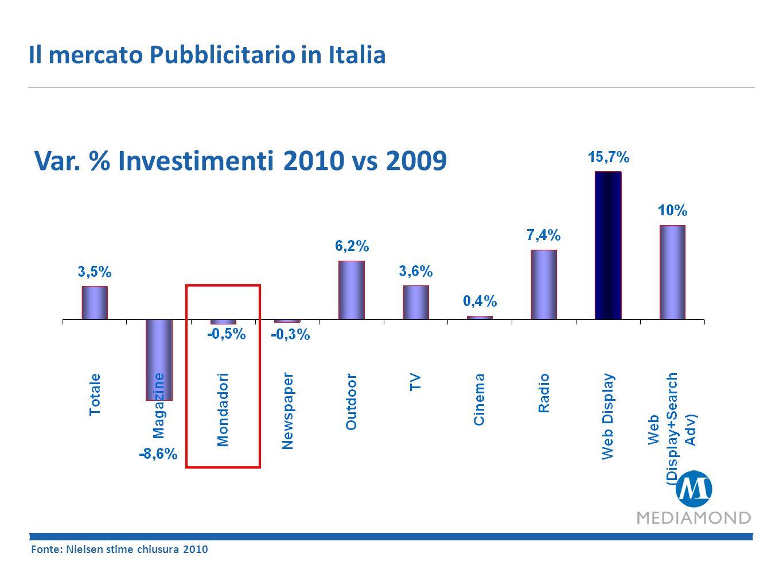 Var. % Investimenti 2010 vs 2009 Il mercato Pubblicitario in Italia