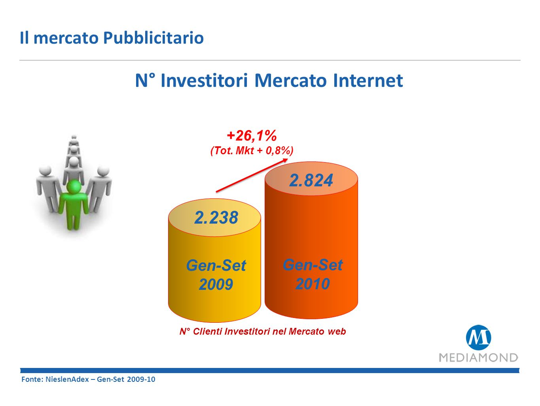 N° Investitori Mercato Internet N° Clienti Investitori nel Mercato web