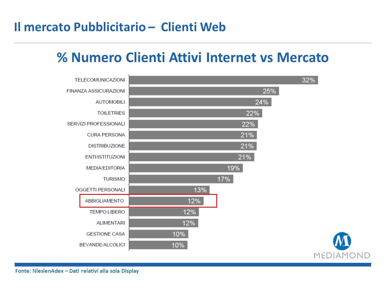 % Numero Clienti Attivi Internet vs Mercato