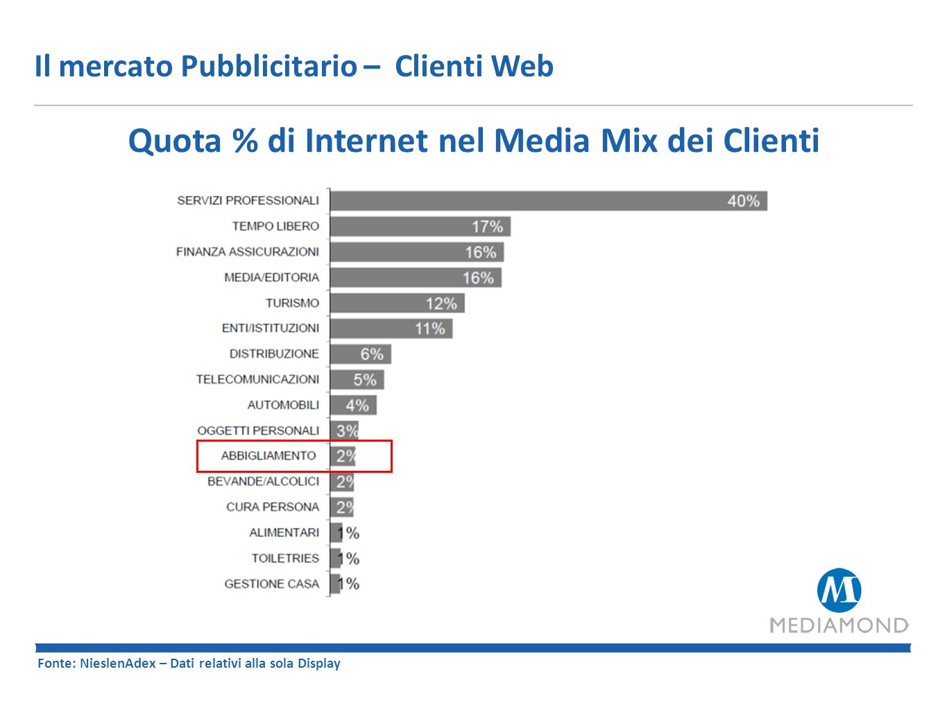 Quota % di Internet nel Media Mix dei Clienti