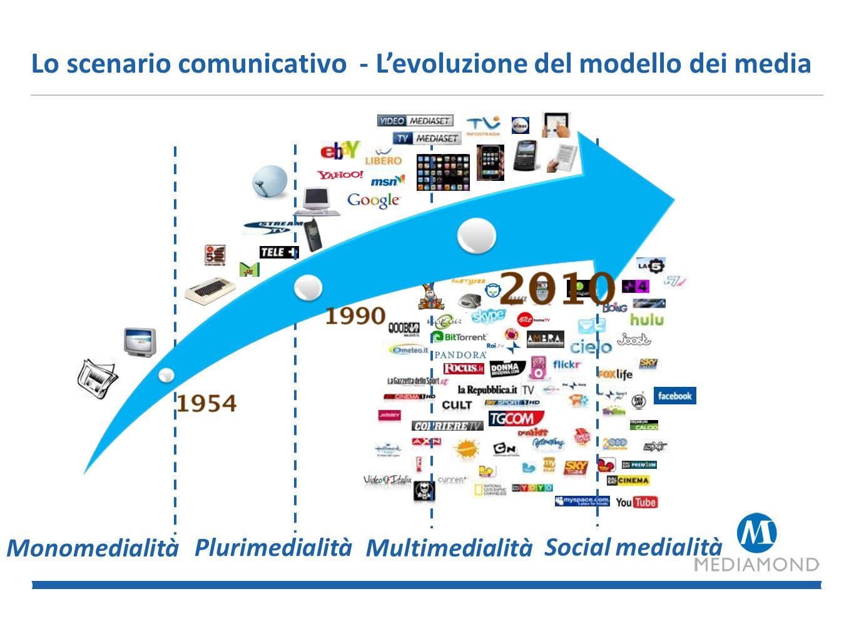 Lo scenario comunicativo - L'evoluzione del modello dei media