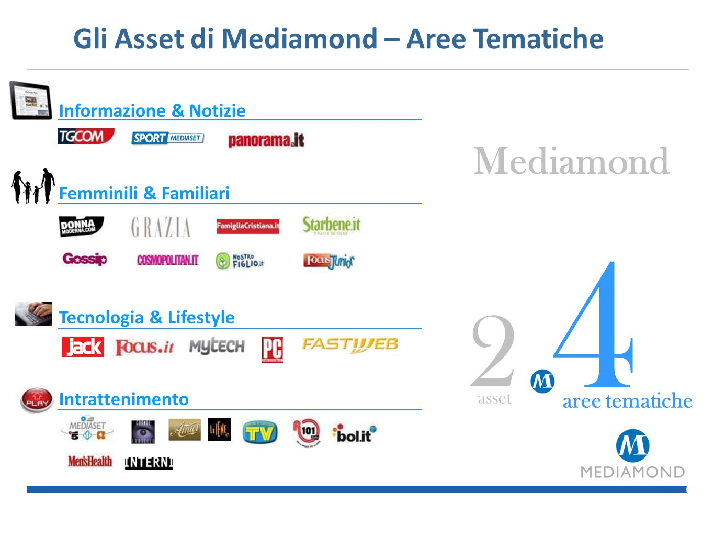 4 2 Mediamond Gli Asset di Mediamond – Aree Tematiche aree tematiche