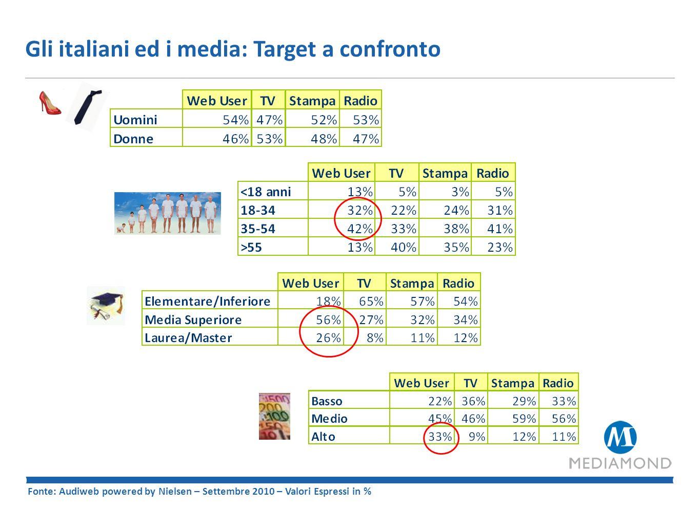 Gli italiani ed i media: Target a confronto